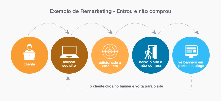 A cadeia do Remarketing